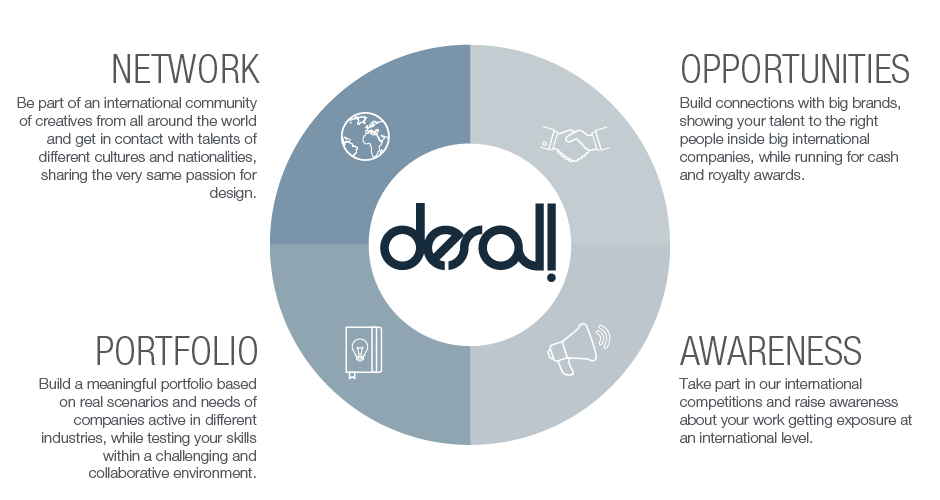 Why Desall for creatives